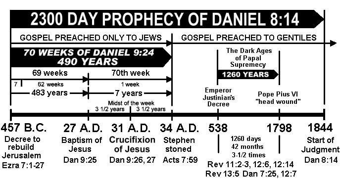 Bibles Longest Prophecy